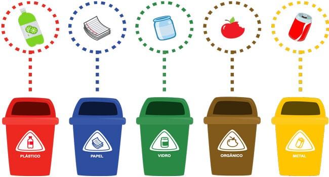 Resultado de imagem para reciclagem